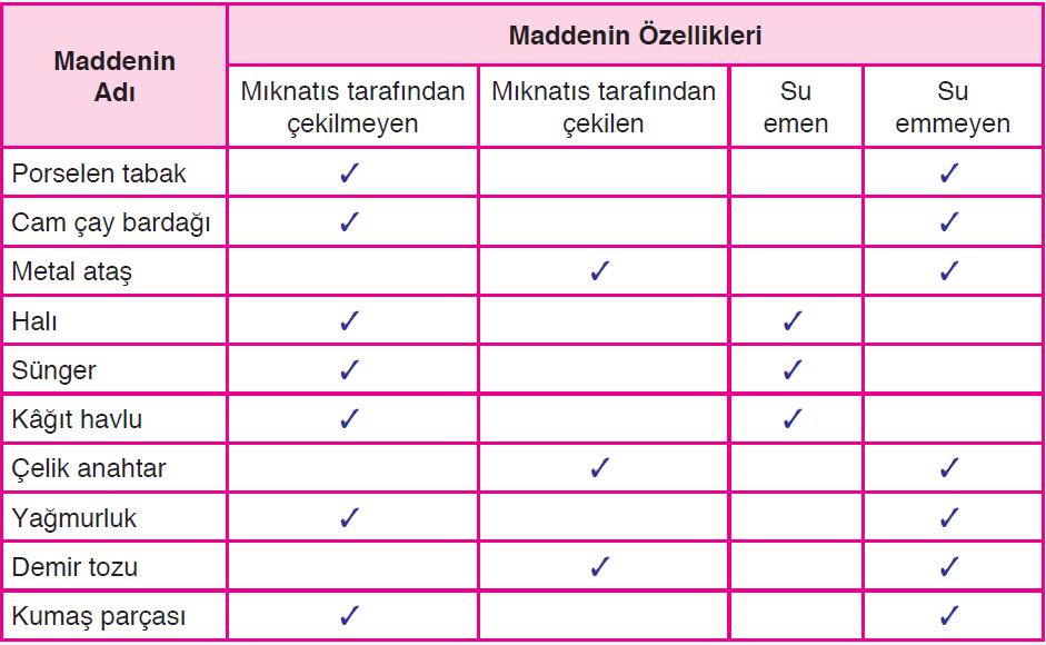 Maddenin Özellikleri Tablo