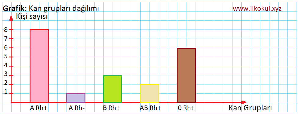 Kan grupları grafik
