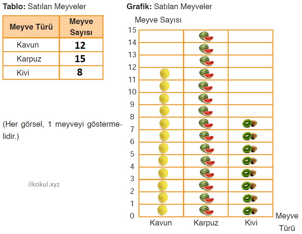 Meyveler grafik