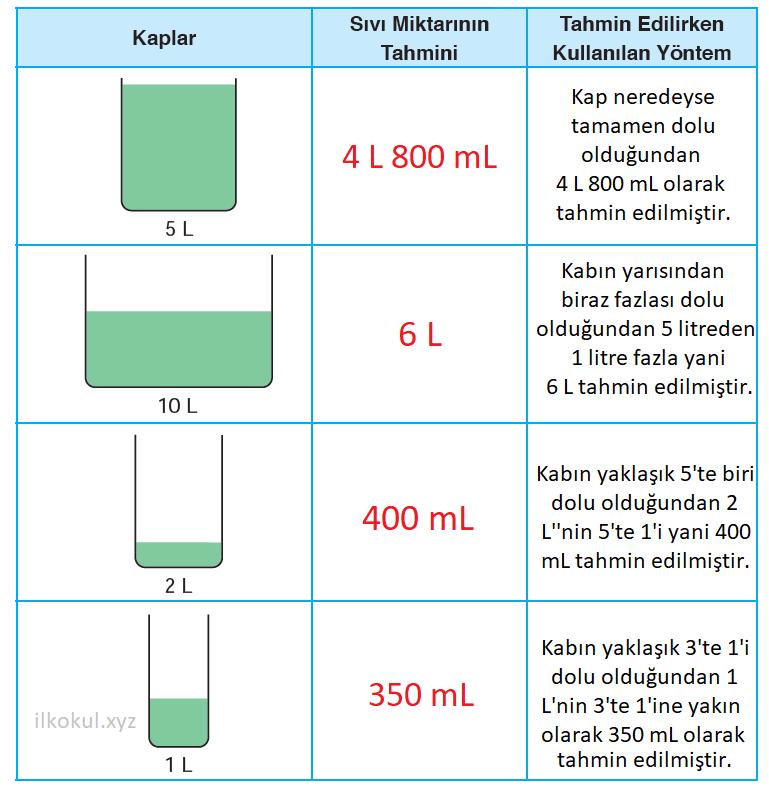 Kaplardaki sıvı miktarı