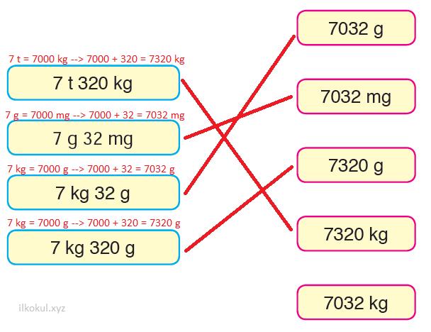 Ton kilogram gram miligram